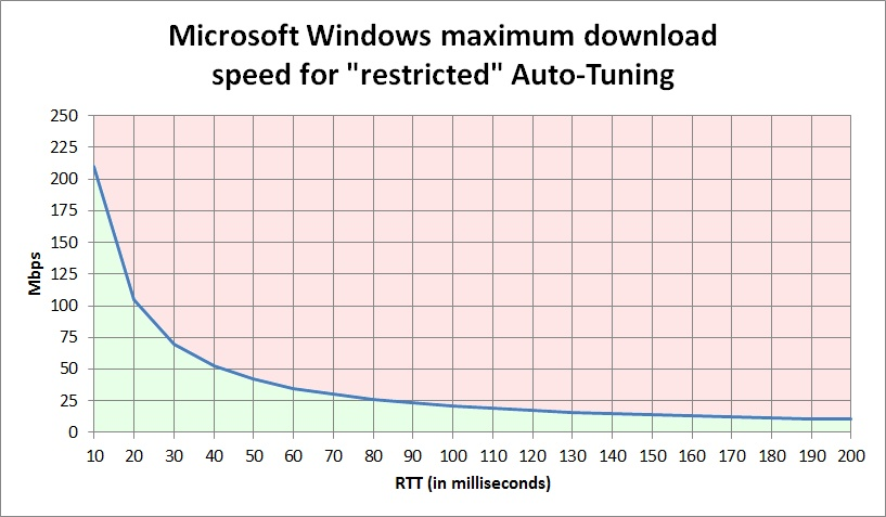How Windows is Killing Internet Download Speeds