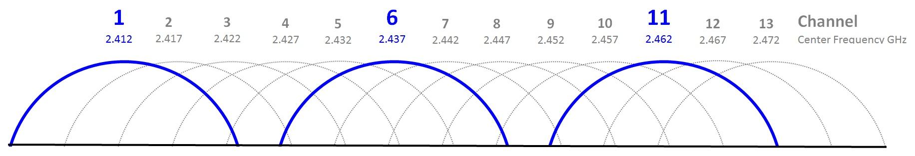 Understand Wi-Fi 4/5/6/6E (802.11 n/ac/ax)