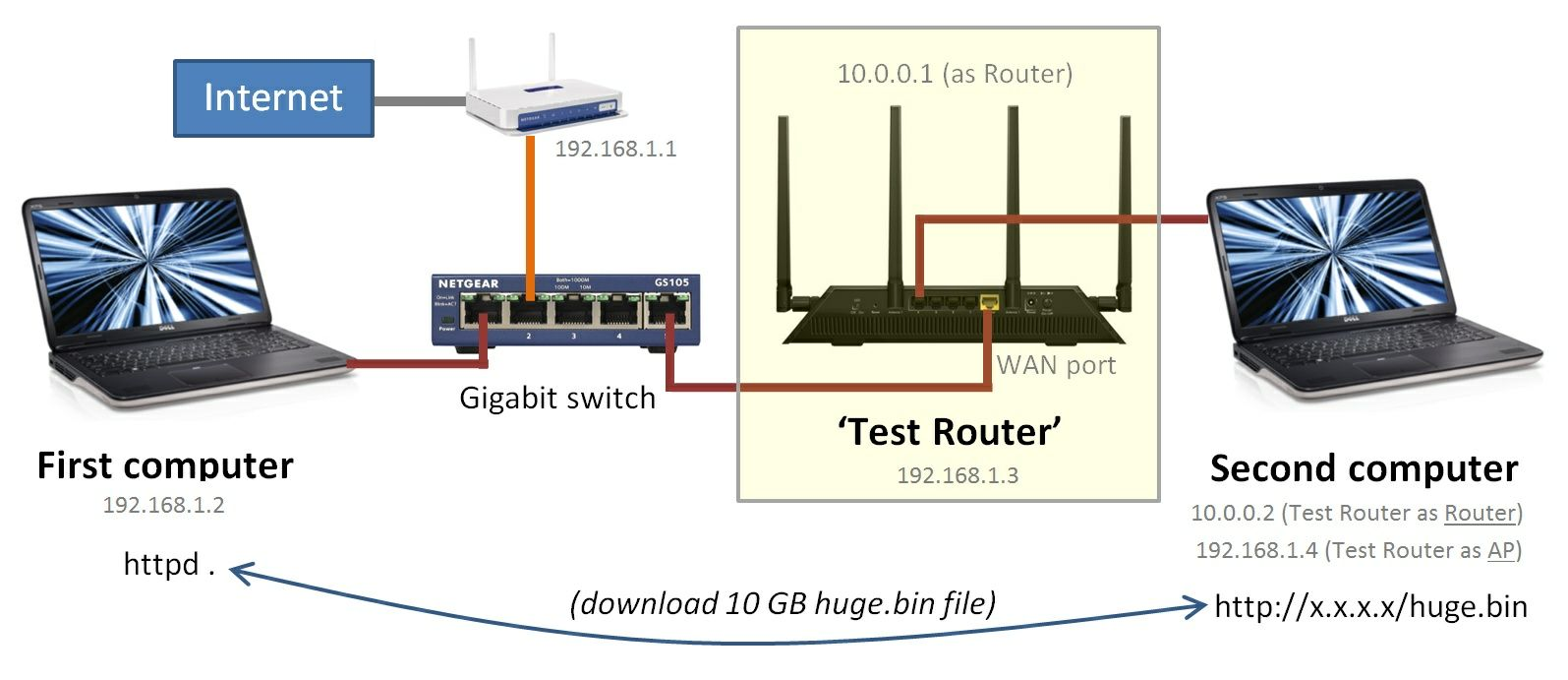 router wan to lan throughput test rh duckware com More than One Router with LAN Diagrams Gateway Wireless Router